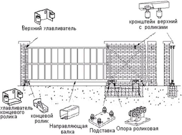 чертеж для изготовления откатных ворот
