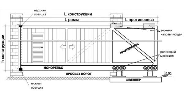 схема сдвижных ворот на винтовых сваях